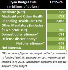 ryan budget HNR